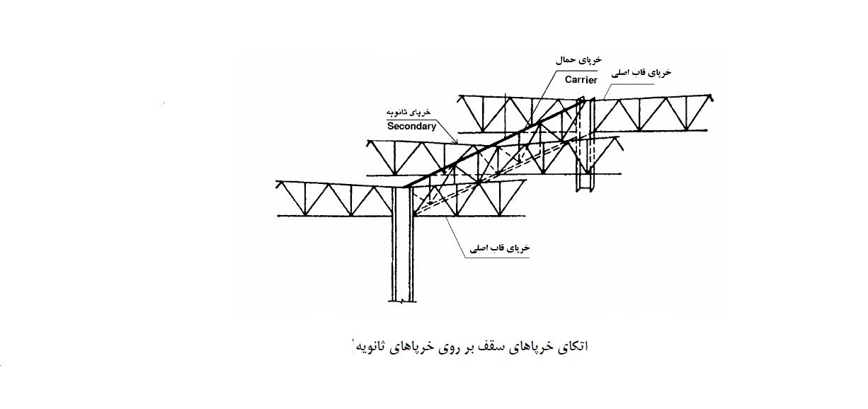 سازههای صنعتی فولادی